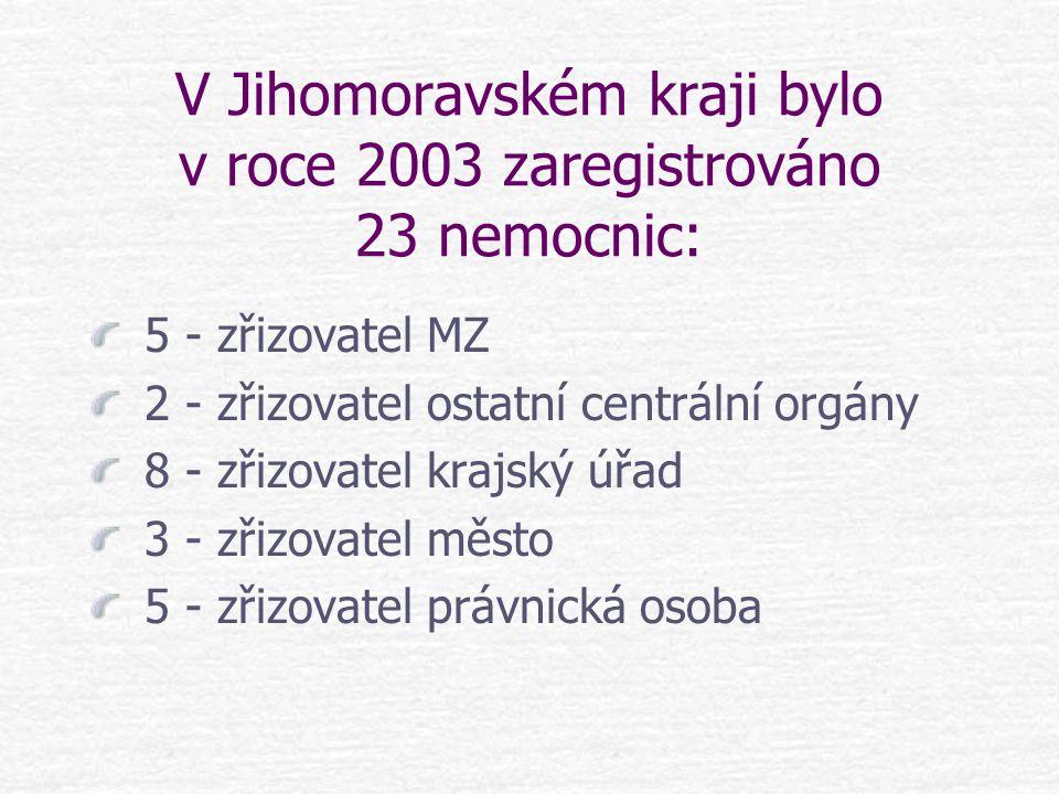 V Jihomoravském kraji bylo v roce 2003 zaregistrováno 23 nemocnic:
