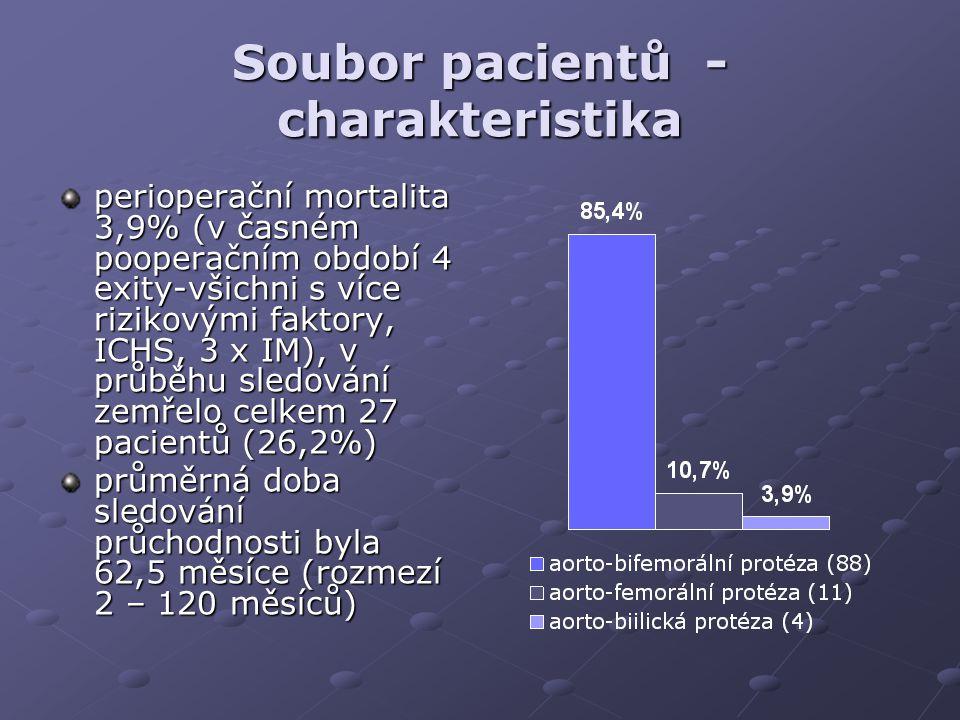 Soubor pacientů - charakteristika