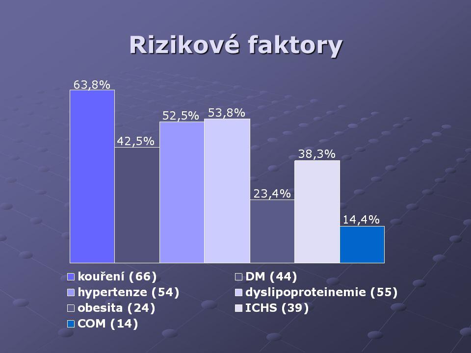 Rizikové faktory