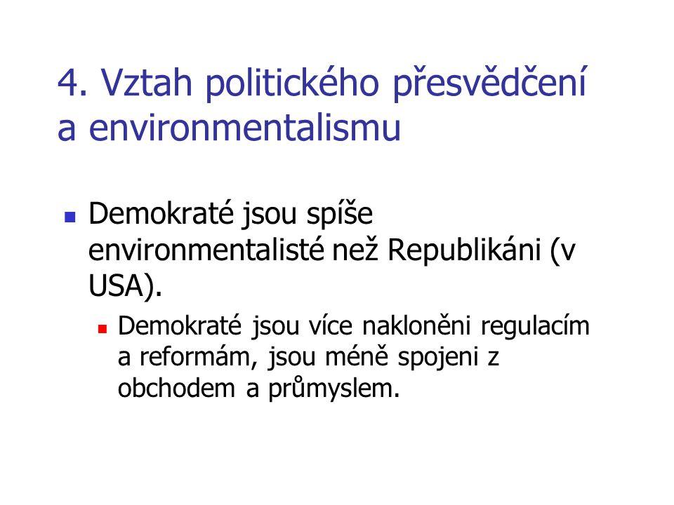 4. Vztah politického přesvědčení a environmentalismu