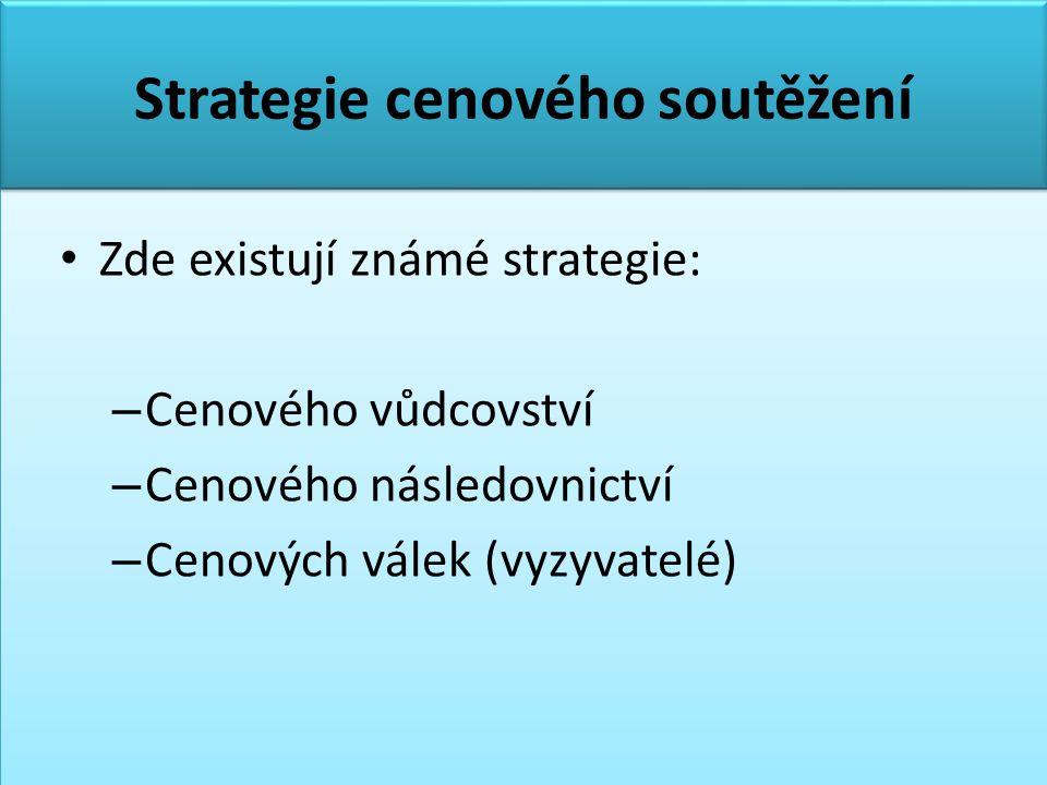 Strategie cenového soutěžení