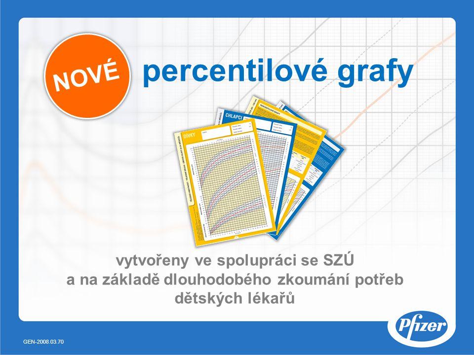 percentilové grafy NOVÉ