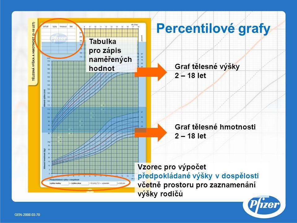 Percentilové grafy Tabulka pro zápis naměřených hodnot