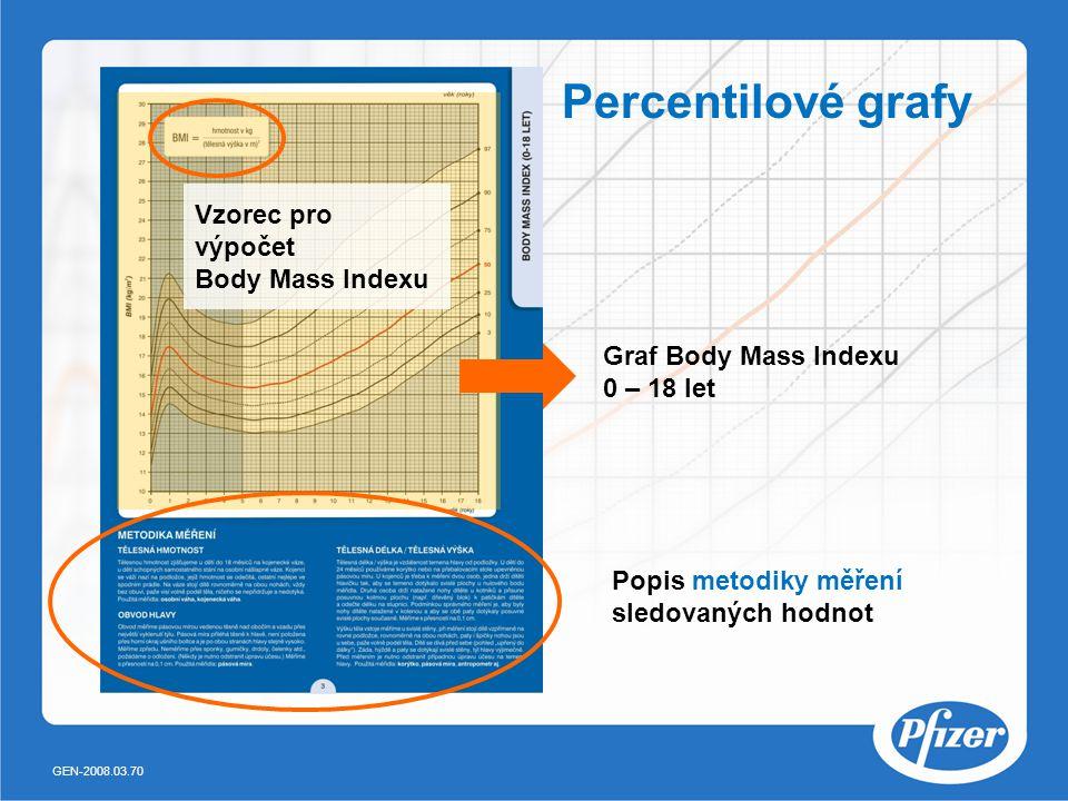 Percentilové grafy Vzorec pro výpočet Body Mass Indexu