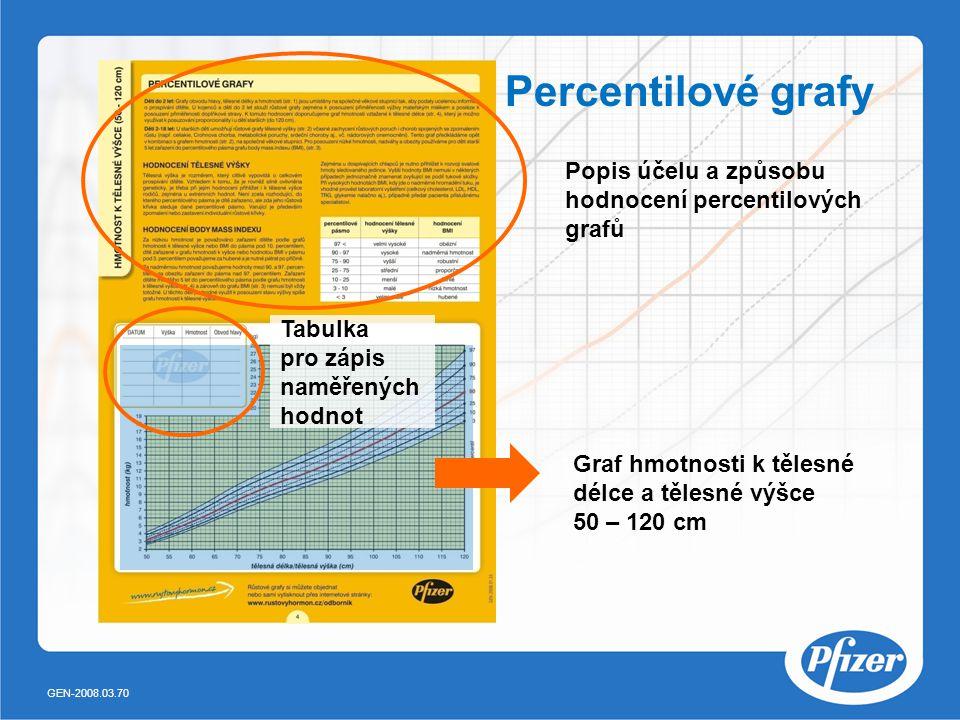 Percentilové grafy Popis účelu a způsobu hodnocení percentilových grafů. Tabulka pro zápis naměřených hodnot.
