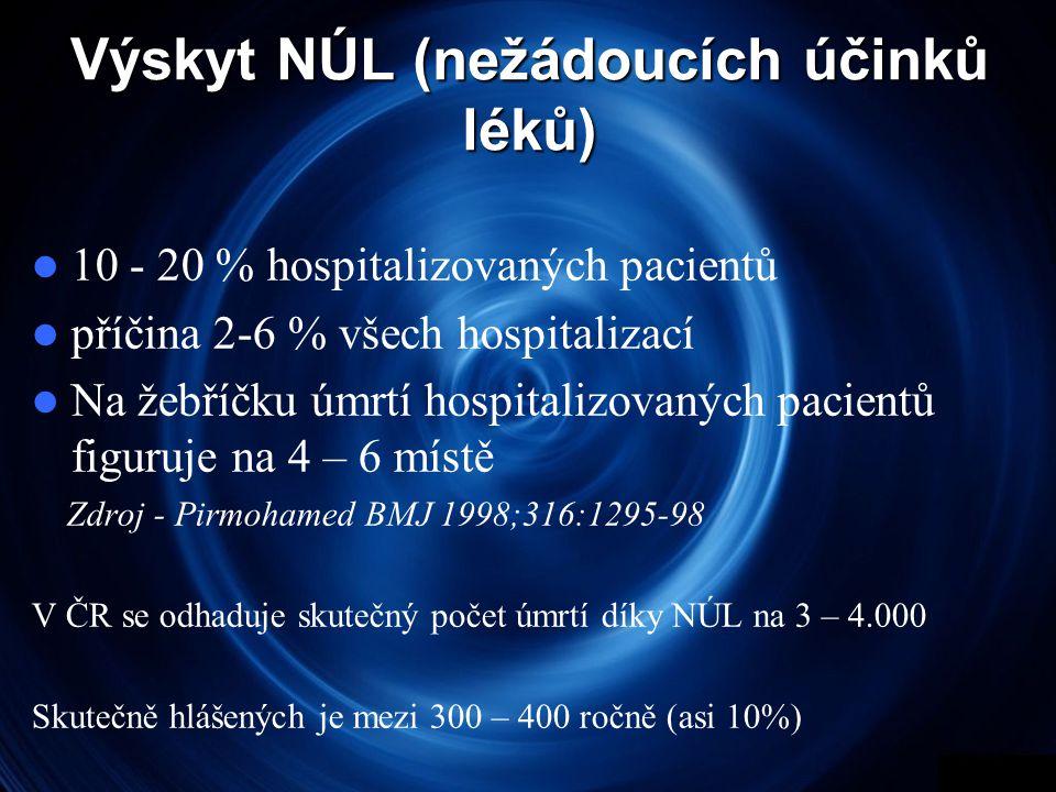 Výskyt NÚL (nežádoucích účinků léků)