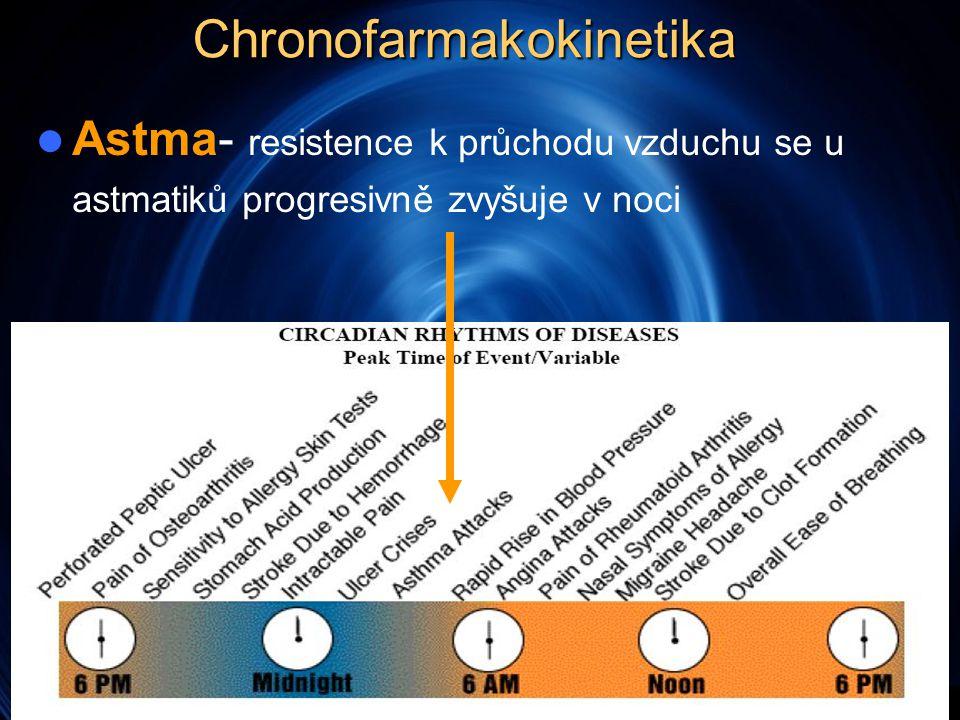 Chronofarmakokinetika