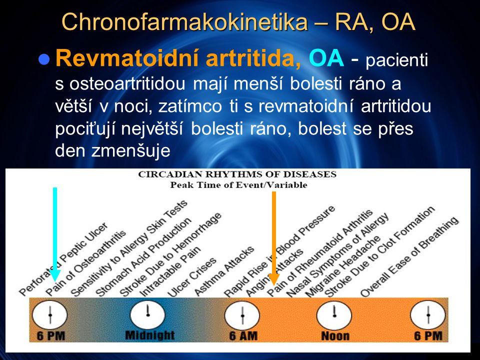 Chronofarmakokinetika – RA, OA