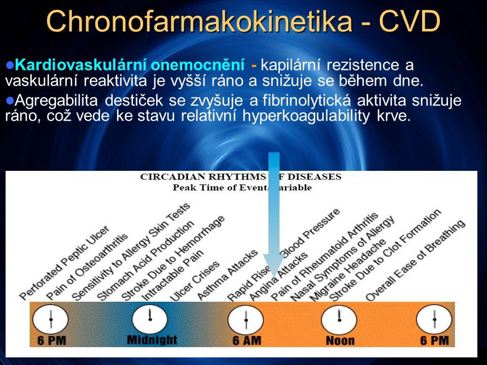 Chronofarmakokinetika - CVD