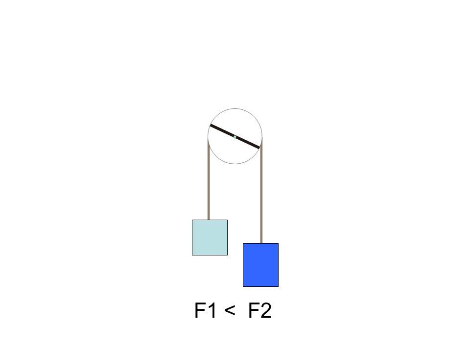 F1 < F2