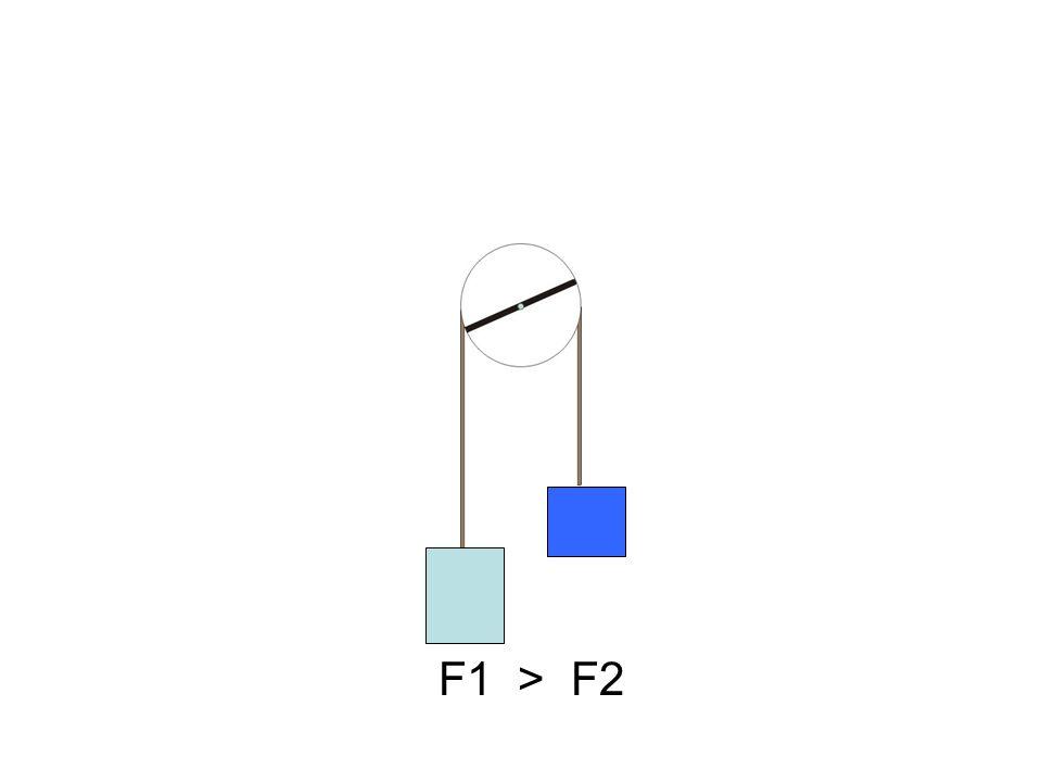 F1 > F2
