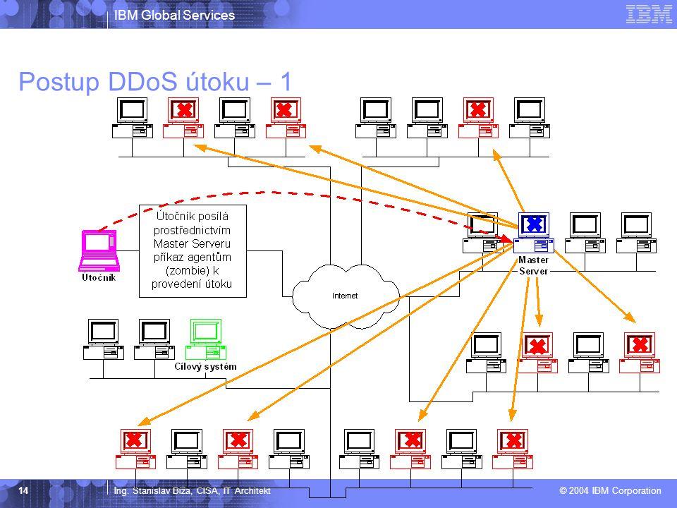 Postup DDoS útoku – 1