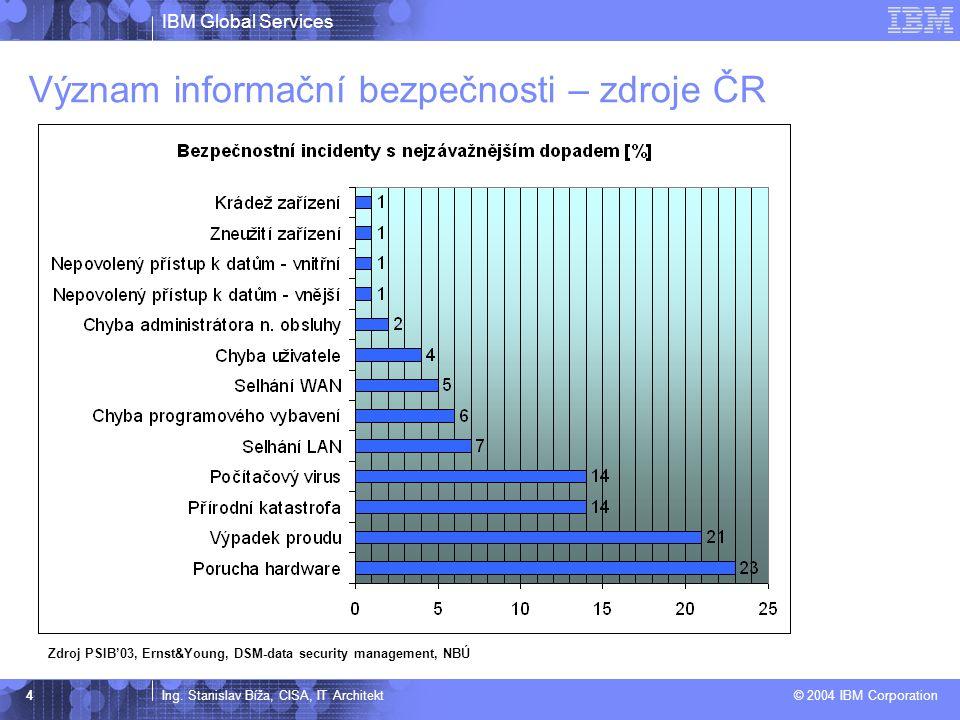 Význam informační bezpečnosti – zdroje ČR
