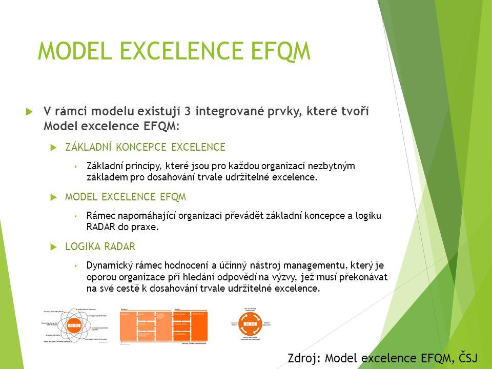 MODEL EXCELENCE EFQM V rámci modelu existují 3 integrované prvky, které tvoří Model excelence EFQM: