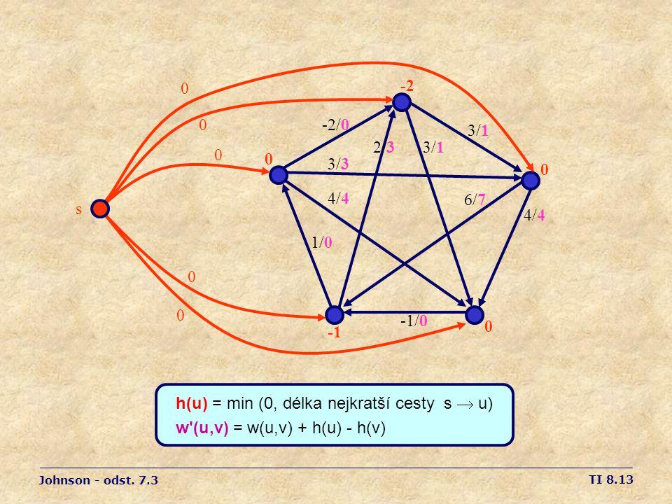 h(u) = min (0, délka nejkratší cesty s  u)
