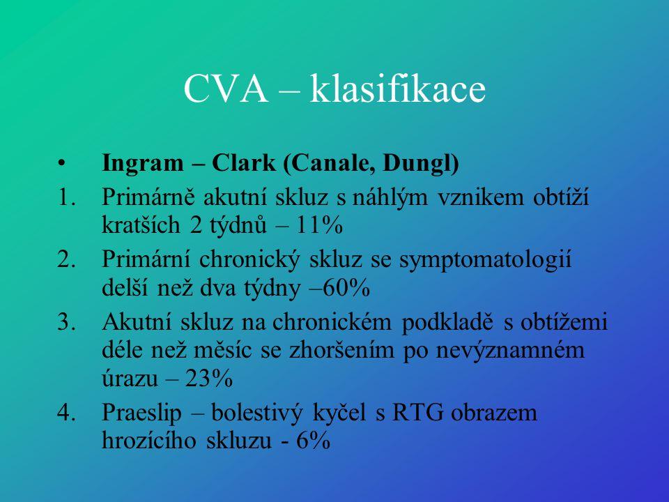 CVA – klasifikace Ingram – Clark (Canale, Dungl)