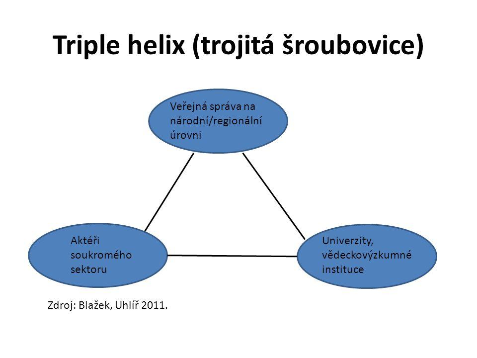 Triple helix (trojitá šroubovice)