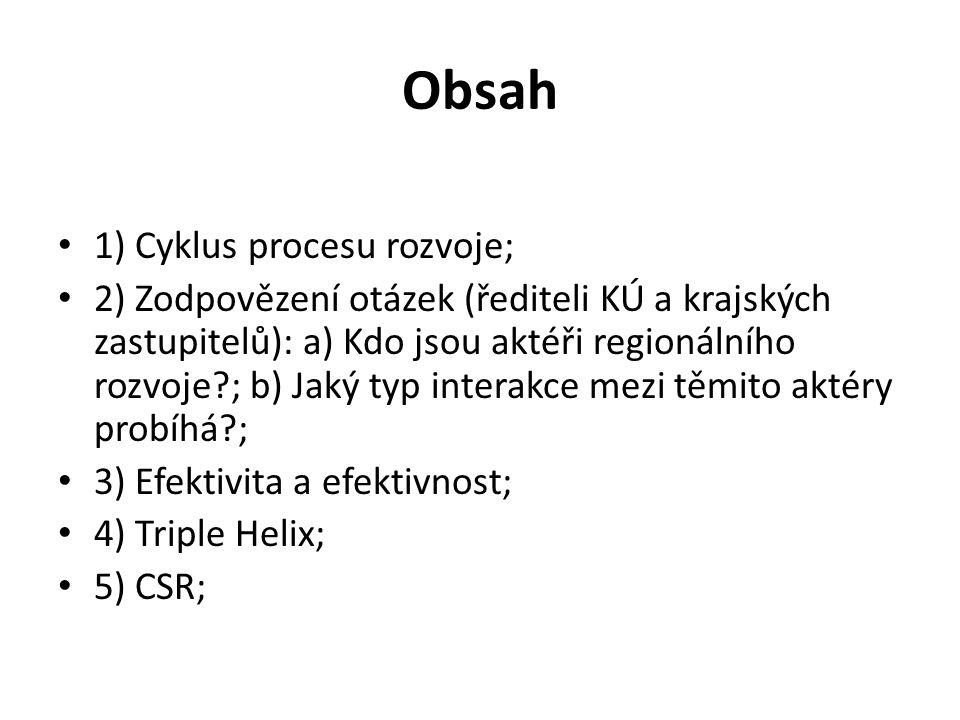 Obsah 1) Cyklus procesu rozvoje;