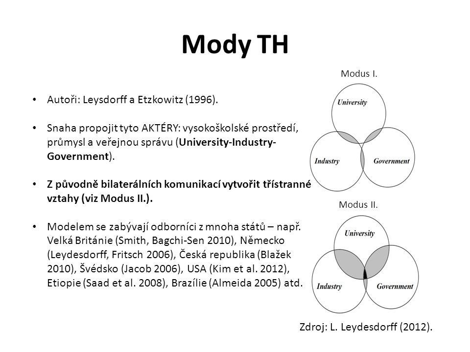 Mody TH Autoři: Leysdorff a Etzkowitz (1996).