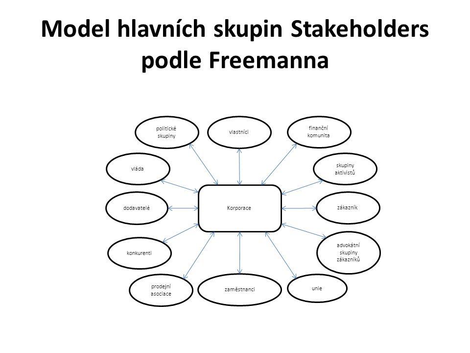 Model hlavních skupin Stakeholders podle Freemanna