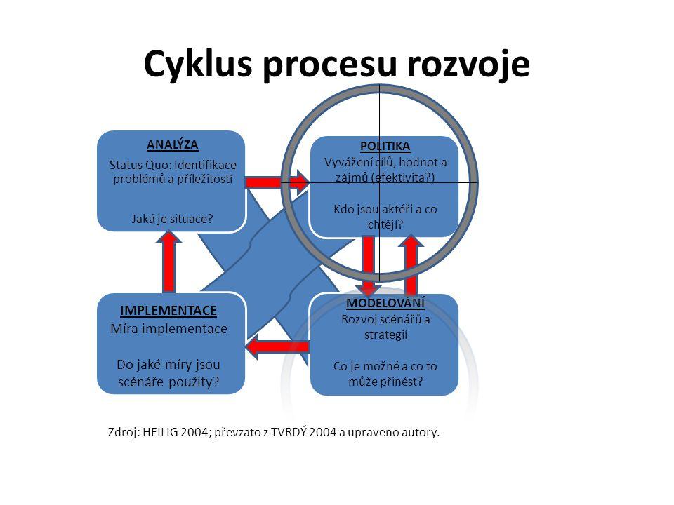 Cyklus procesu rozvoje