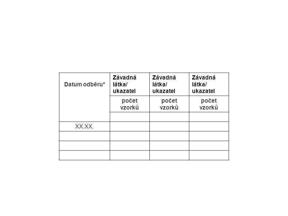 Datum odběru* Závadná látka/ ukazatel počet vzorků XX.XX.