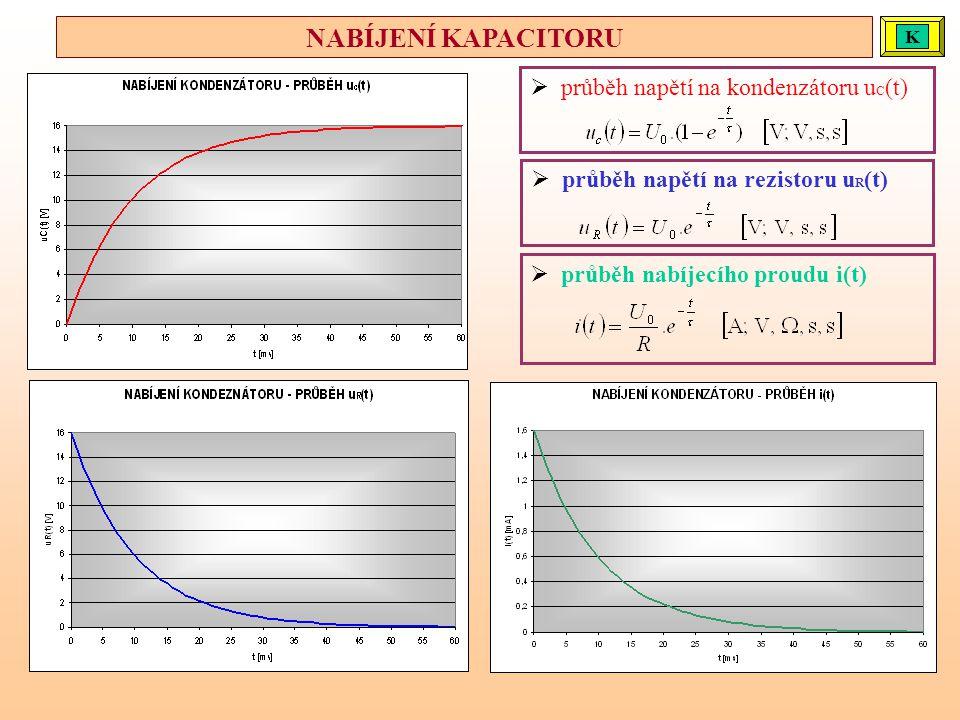 NABÍJENÍ KAPACITORU průběh napětí na kondenzátoru uC(t)