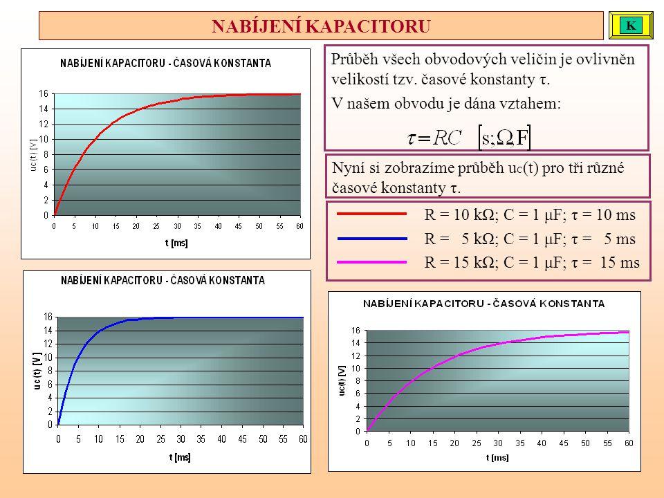 NABÍJENÍ KAPACITORU K. K. Průběh všech obvodových veličin je ovlivněn velikostí tzv. časové konstanty τ.