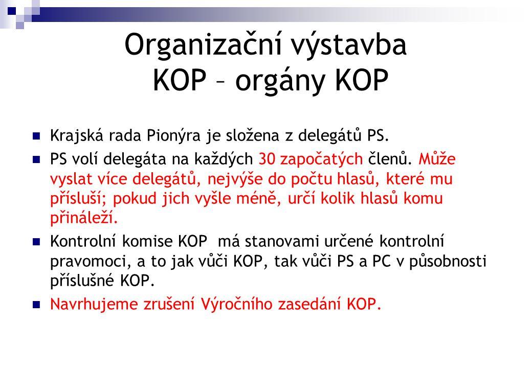 Organizační výstavba KOP – orgány KOP