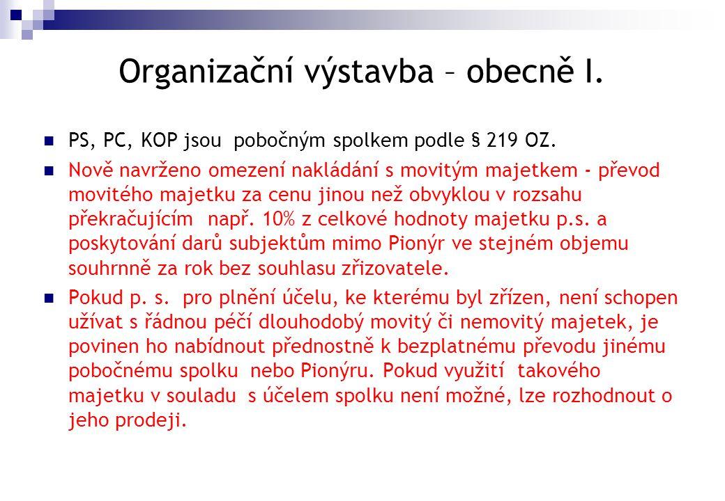 Organizační výstavba – obecně I.