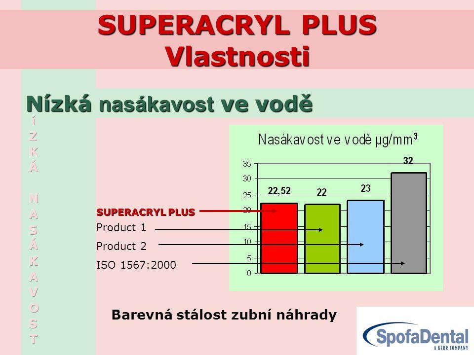SUPERACRYL PLUS Vlastnosti