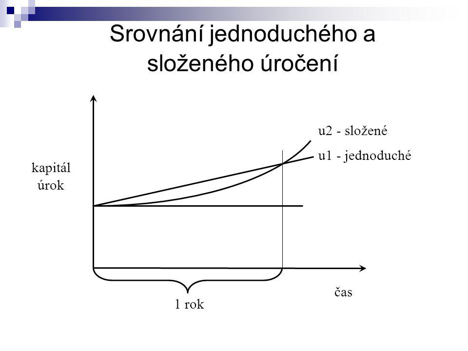 Srovnání jednoduchého a složeného úročení