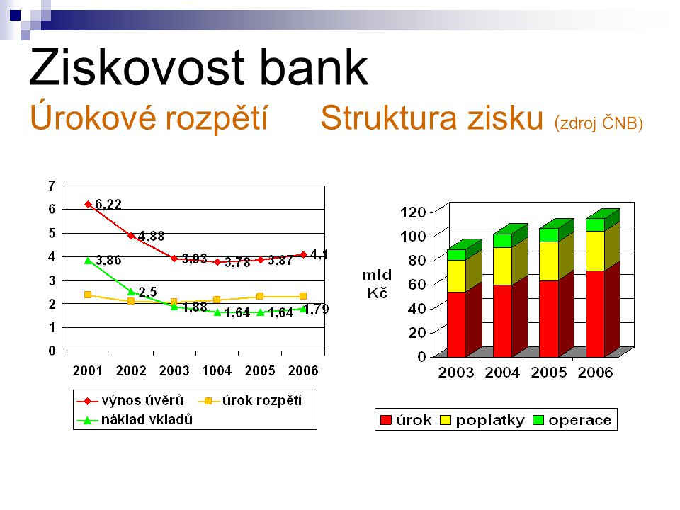 Ziskovost bank Úrokové rozpětí Struktura zisku (zdroj ČNB)