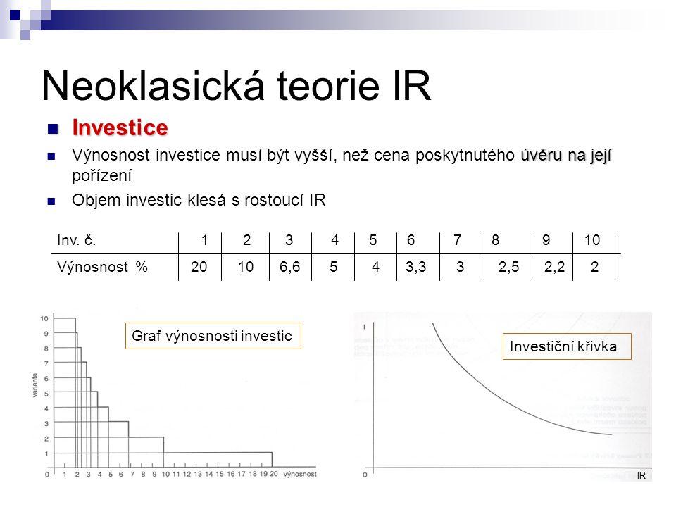 Neoklasická teorie IR Investice