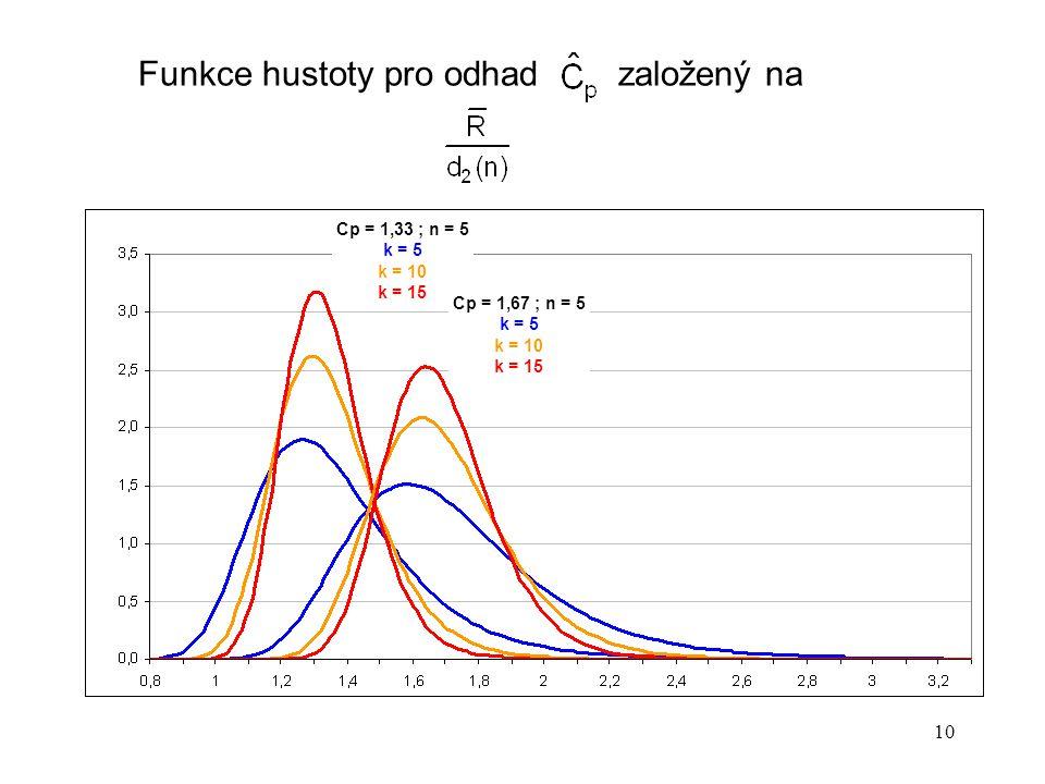 Funkce hustoty pro odhad založený na