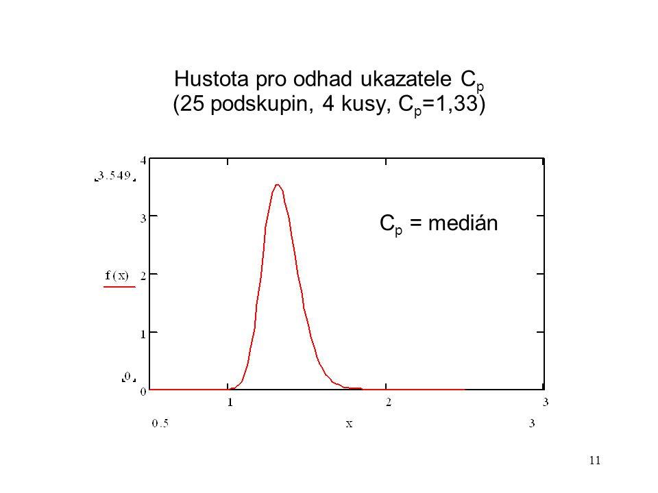 Hustota pro odhad ukazatele Cp (25 podskupin, 4 kusy, Cp=1,33)