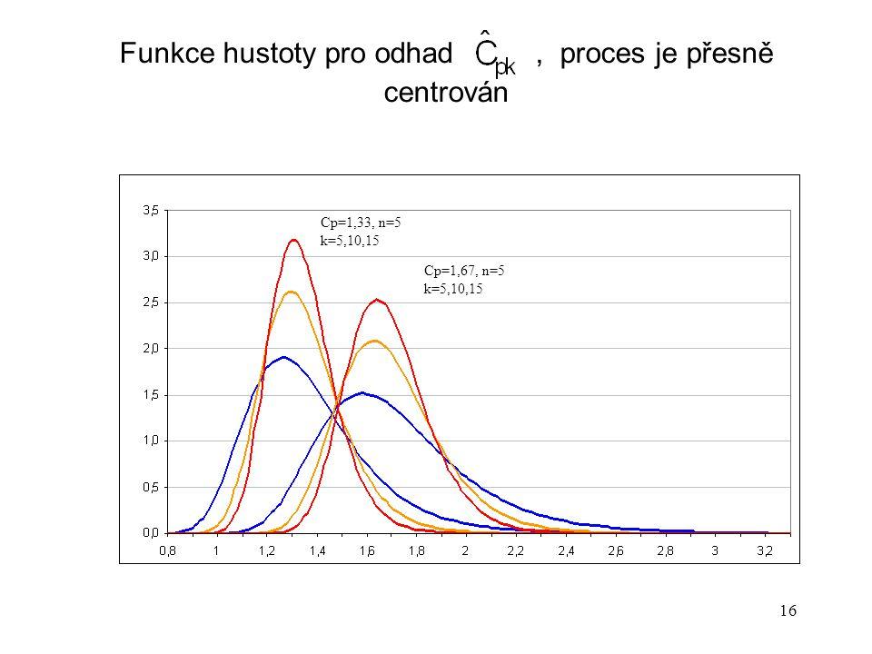 Funkce hustoty pro odhad , proces je přesně centrován