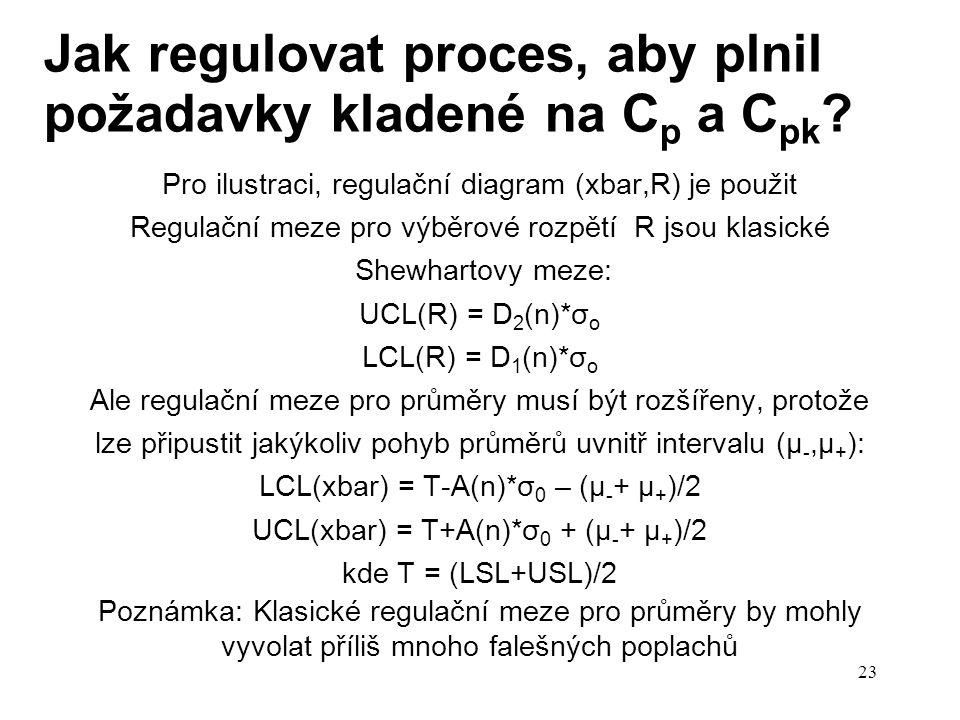 Jak regulovat proces, aby plnil požadavky kladené na Cp a Cpk