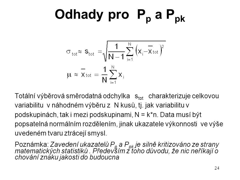 Odhady pro Pp a Ppk