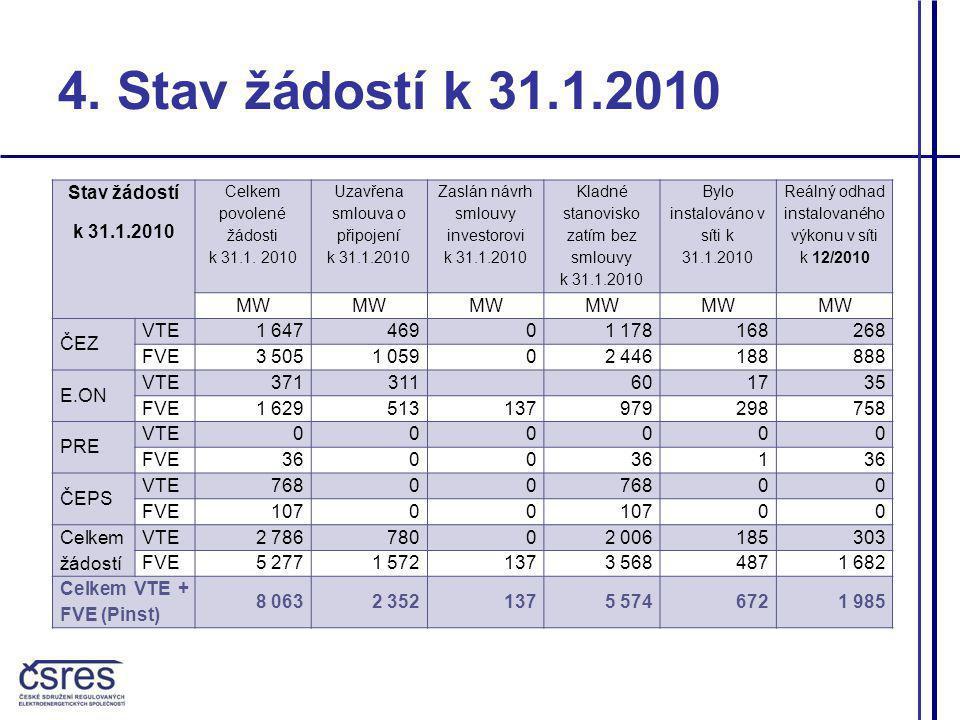 4. Stav žádostí k 31.1.2010 Stav žádostí k 31.1.2010 MW ČEZ VTE 1 647