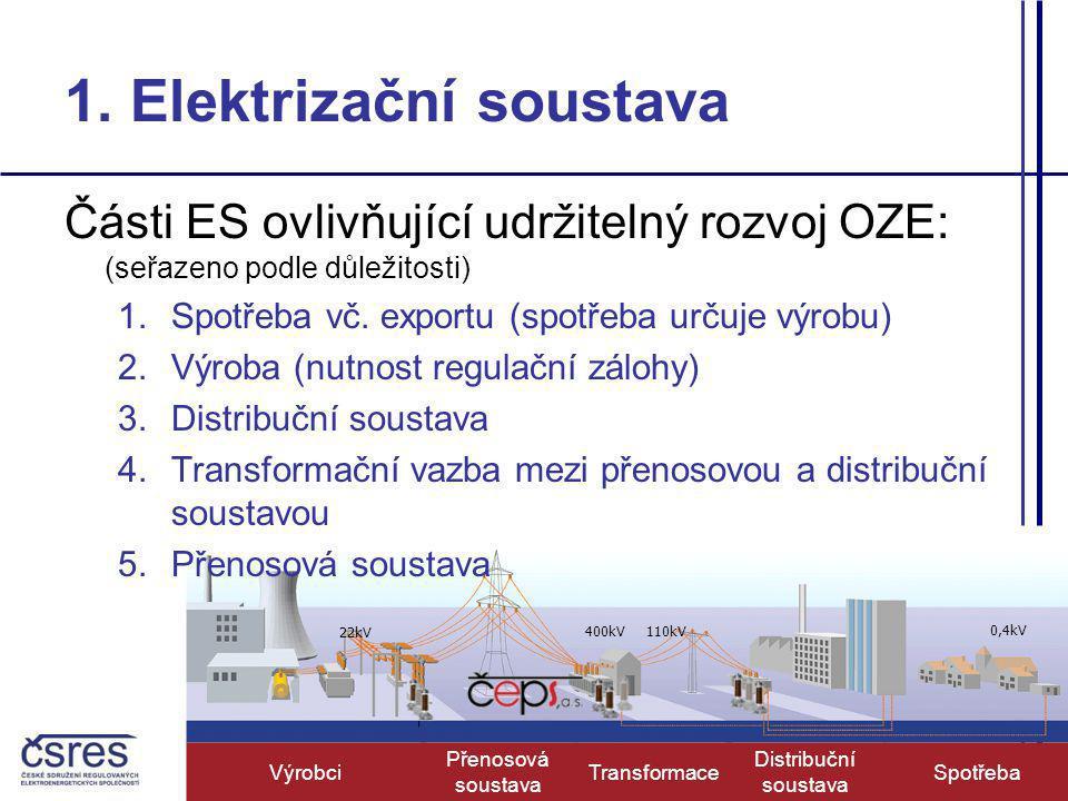 1. Elektrizační soustava