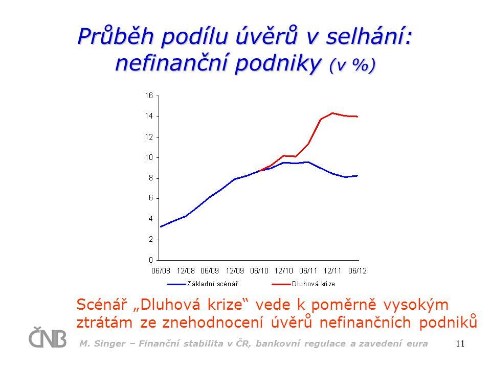 Průběh podílu úvěrů v selhání: nefinanční podniky (v %)
