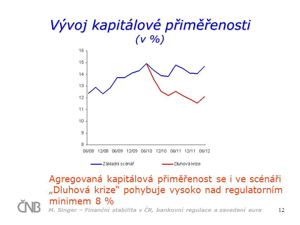 Vývoj kapitálové přiměřenosti (v %)