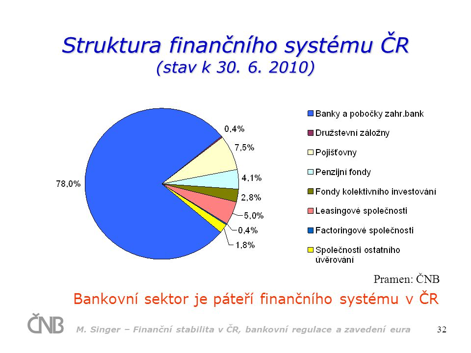 Struktura finančního systému ČR (stav k 30. 6. 2010)