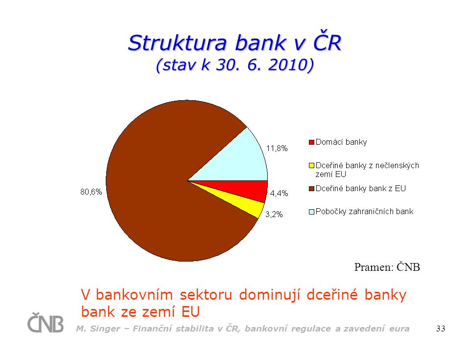 Struktura bank v ČR (stav k 30. 6. 2010)