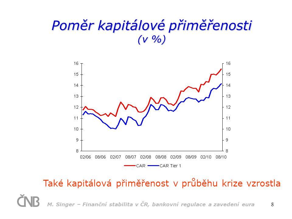 Poměr kapitálové přiměřenosti (v %)