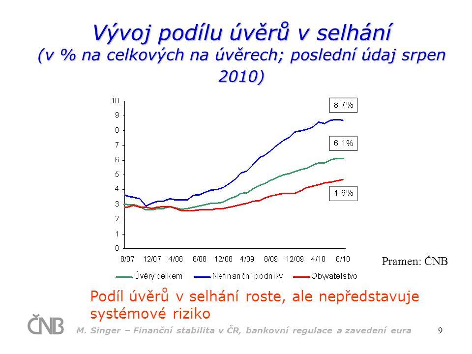 Vývoj podílu úvěrů v selhání (v % na celkových na úvěrech; poslední údaj srpen 2010)