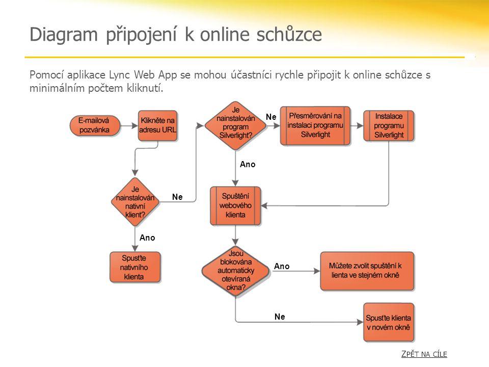 Diagram připojení k online schůzce