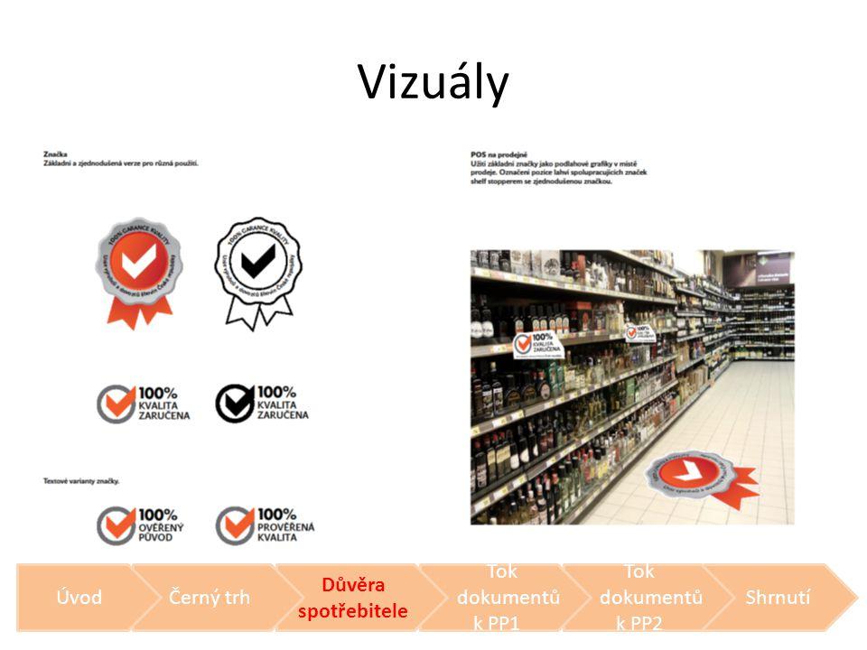 Vizuály Úvod Černý trh Důvěra spotřebitele Tok dokumentů k PP1 Tok