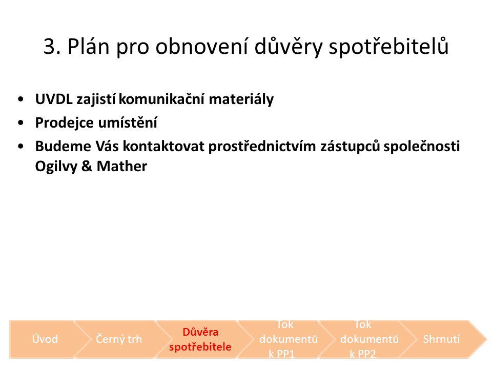 3. Plán pro obnovení důvěry spotřebitelů